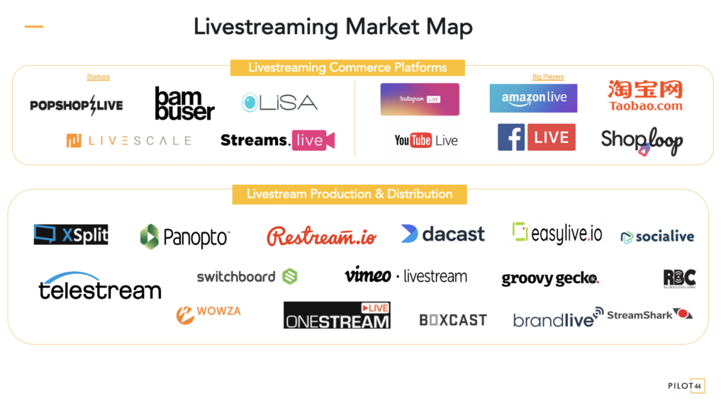 Livestreaming Market Map by Pilot44